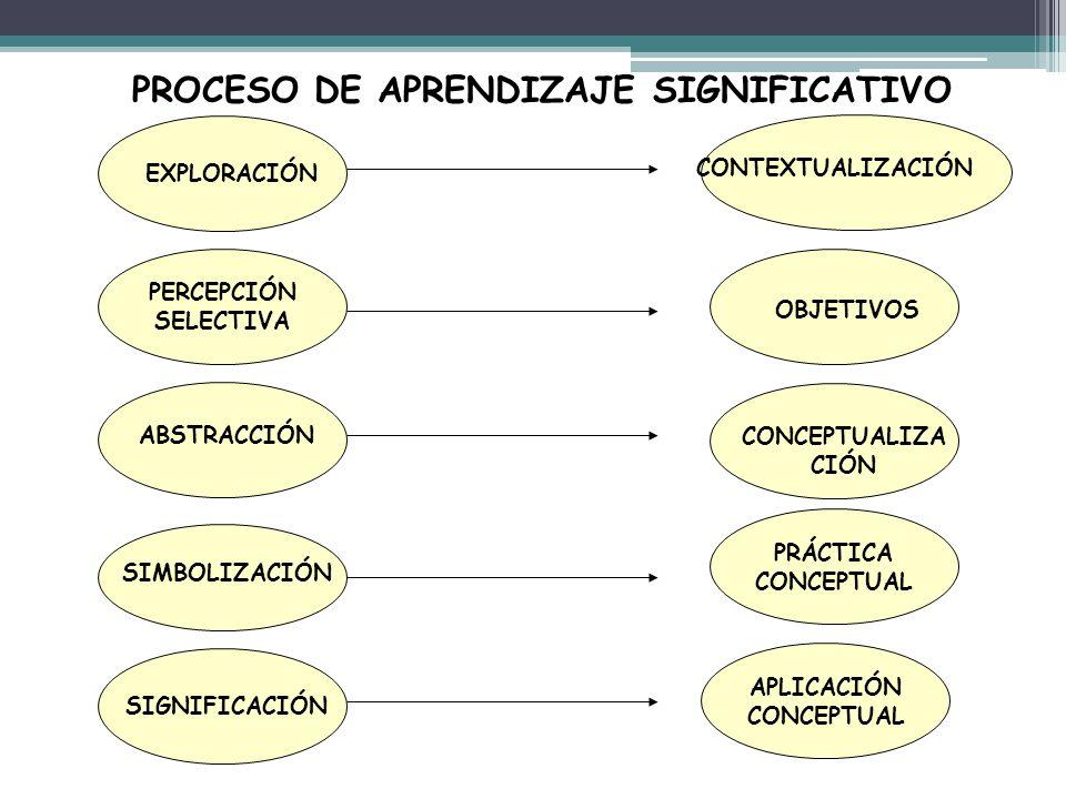 PROCESO DE APRENDIZAJE SIGNIFICATIVO EXPLORACIÓN PERCEPCIÓN SELECTIVA ABSTRACCIÓN SIMBOLIZACIÓN SIGNIFICACIÓN APLICACIÓN CONCEPTUAL PRÁCTICA CONCEPTUA