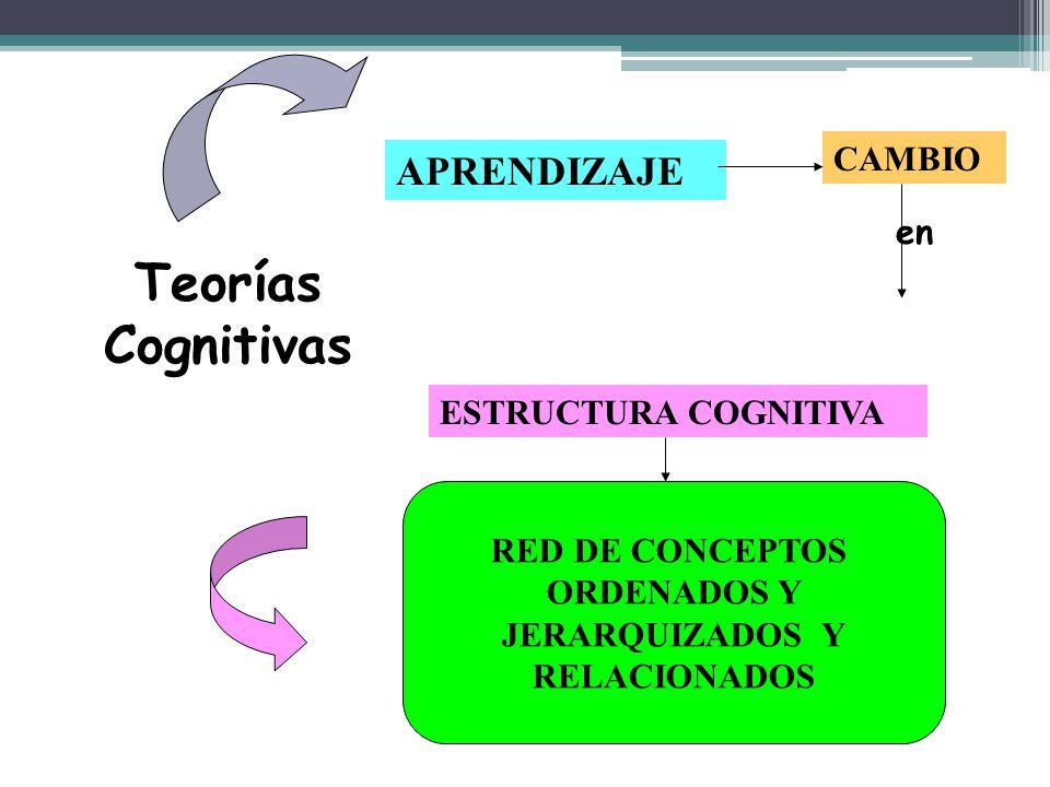 APRENDIZAJE ESTRUCTURA COGNITIVA RED DE CONCEPTOS ORDENADOS Y JERARQUIZADOS Y RELACIONADOS CAMBIO Teorías Cognitivas en