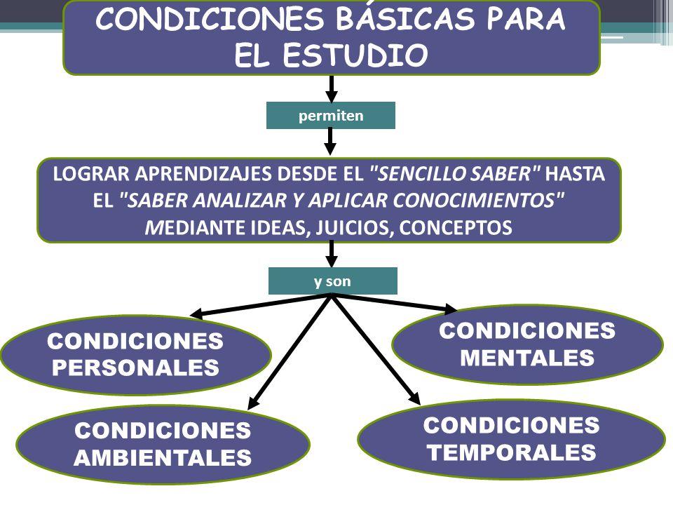 CONDICIONES BÁSICAS PARA EL ESTUDIO permiten CONDICIONES AMBIENTALES CONDICIONES PERSONALES CONDICIONES MENTALES LOGRAR APRENDIZAJES DESDE EL