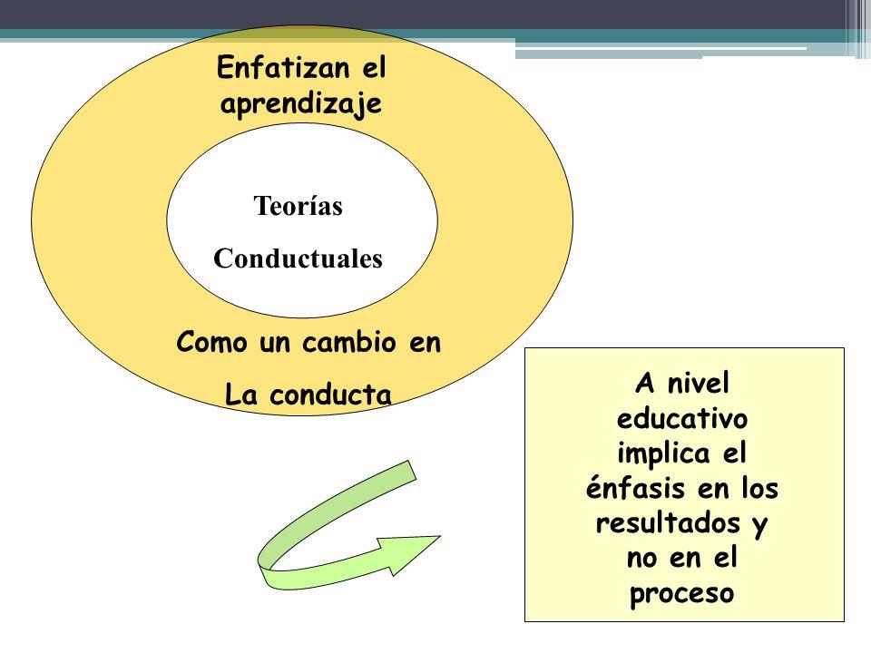 Teorías Conductuales Enfatizan el aprendizaje Como un cambio en La conducta A nivel educativo implica el énfasis en los resultados y no en el proceso