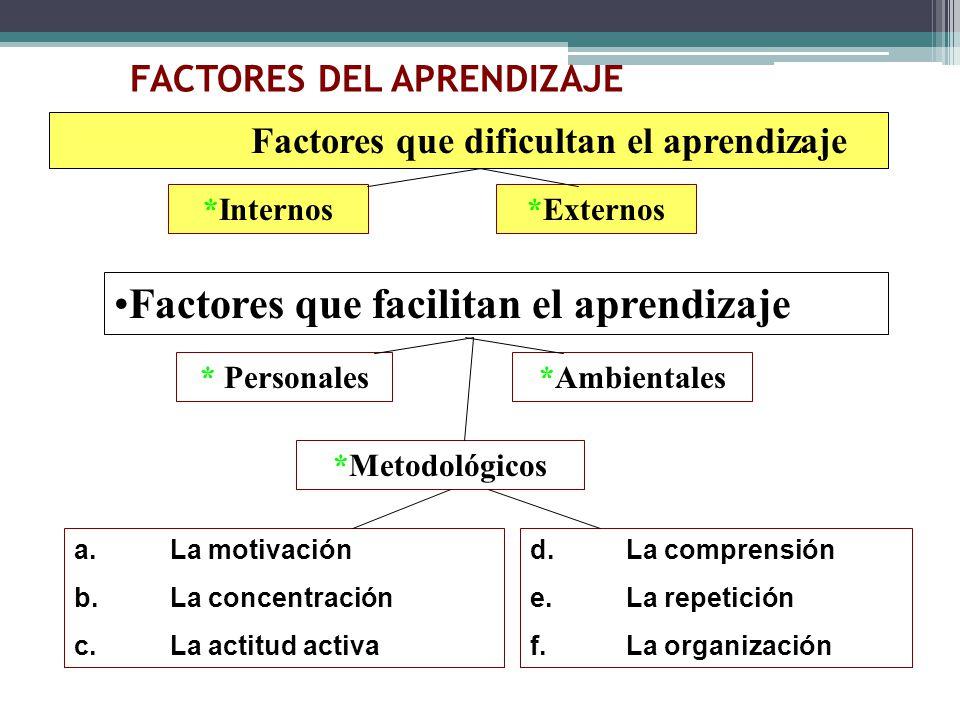 FACTORES DEL APRENDIZAJE Factores que facilitan el aprendizaje *Internos*Externos * Personales*Ambientales *Metodológicos a.La motivación b.La concent