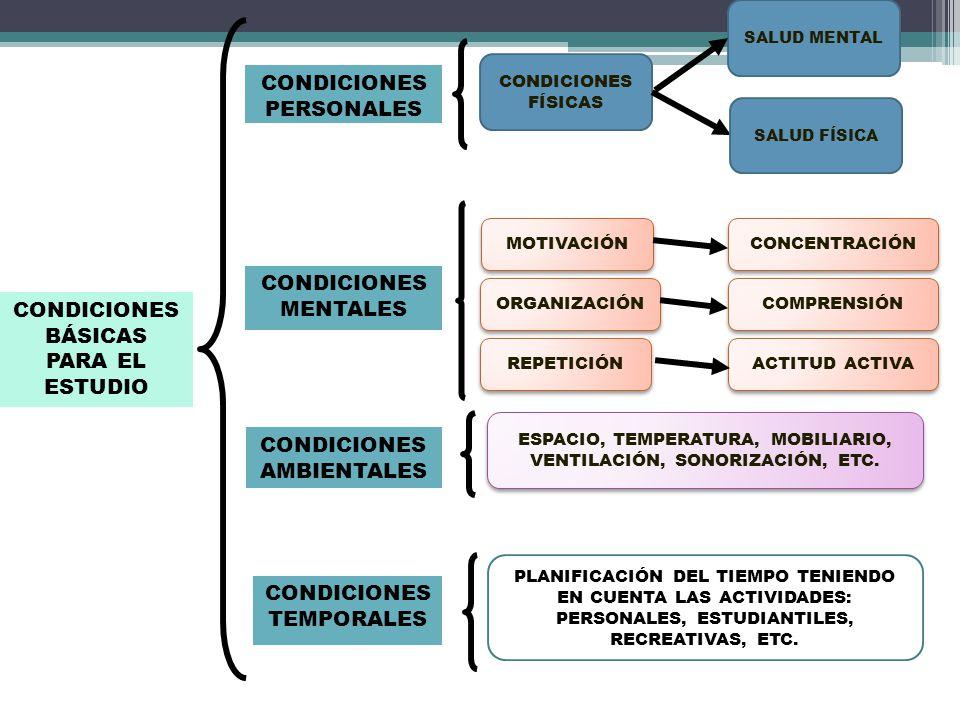 CONDICIONES BÁSICAS PARA EL ESTUDIO CONDICIONES PERSONALES CONDICIONES MENTALES CONDICIONES AMBIENTALES CONDICIONES TEMPORALES CONDICIONES FÍSICAS MOT