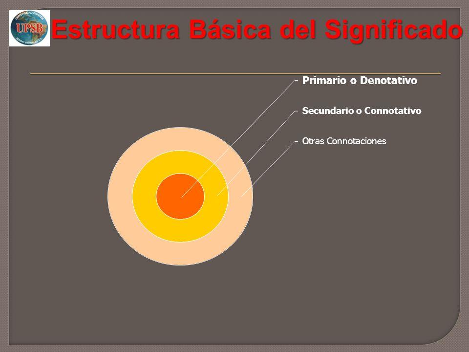 Estructura Básica del Significado Componente Denotativo Constituyen los rasgos conceptuales objetivos.