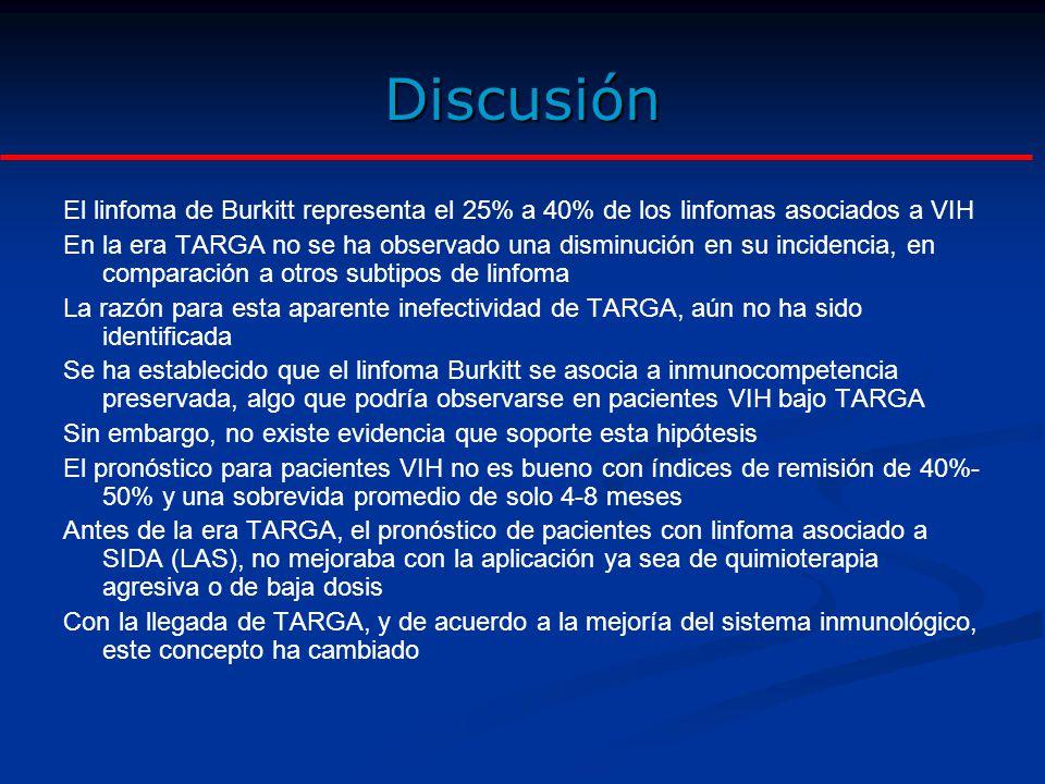 Discusión El linfoma de Burkitt representa el 25% a 40% de los linfomas asociados a VIH En la era TARGA no se ha observado una disminución en su incidencia, en comparación a otros subtipos de linfoma La razón para esta aparente inefectividad de TARGA, aún no ha sido identificada Se ha establecido que el linfoma Burkitt se asocia a inmunocompetencia preservada, algo que podría observarse en pacientes VIH bajo TARGA Sin embargo, no existe evidencia que soporte esta hipótesis El pronóstico para pacientes VIH no es bueno con índices de remisión de 40%- 50% y una sobrevida promedio de solo 4-8 meses Antes de la era TARGA, el pronóstico de pacientes con linfoma asociado a SIDA (LAS), no mejoraba con la aplicación ya sea de quimioterapia agresiva o de baja dosis Con la llegada de TARGA, y de acuerdo a la mejoría del sistema inmunológico, este concepto ha cambiado