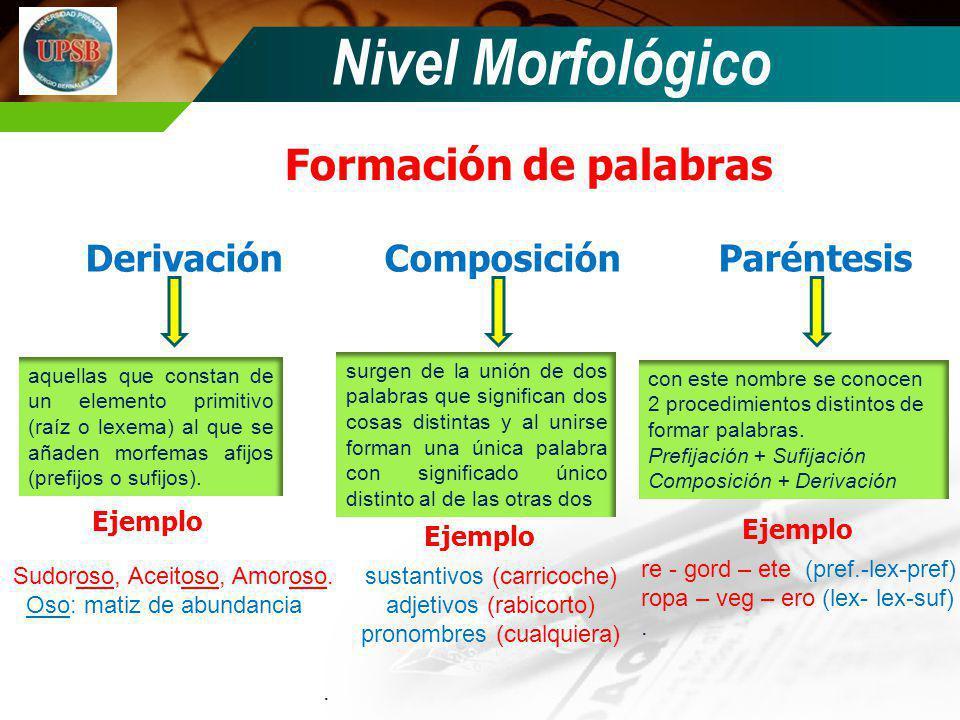 Nivel Morfológico Formación de palabras DerivaciónComposición Paréntesis aquellas que constan de un elemento primitivo (raíz o lexema) al que se añade