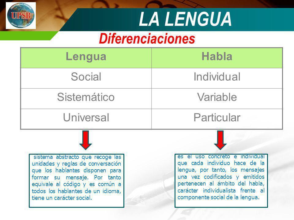 LenguaHabla SocialIndividual SistemáticoVariable UniversalParticular sistema abstracto que recoge las unidades y reglas de conversación que los hablan