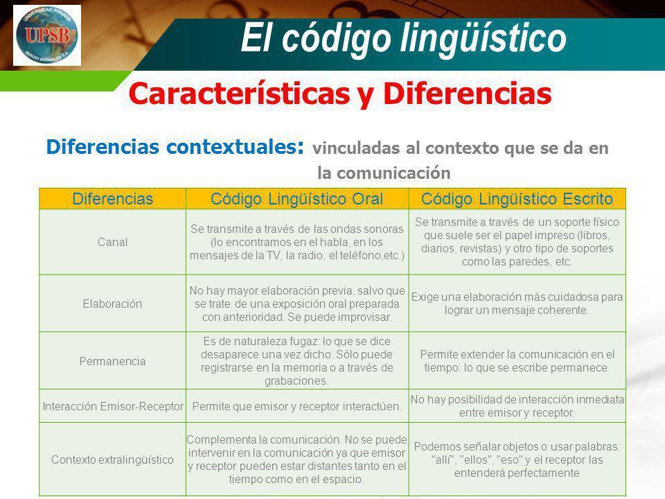 El código lingüístico Características y Diferencias Diferencias contextuales : vinculadas al contexto que se da en la comunicación DiferenciasCódigo L