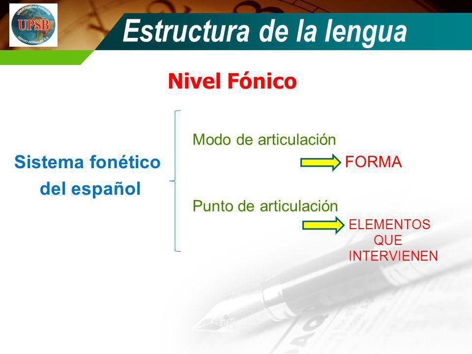 Nivel Fónico Sistema fonético del español Modo de articulación Punto de articulación FORMA ELEMENTOS QUE INTERVIENEN