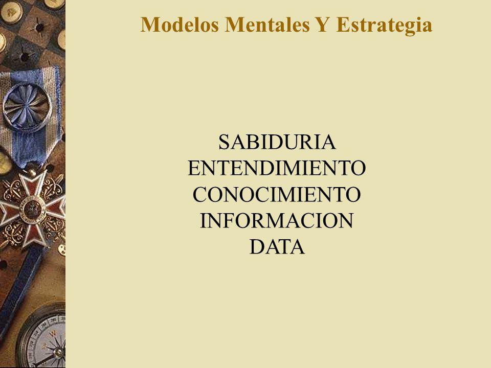 Modelos Mentales Y Estrategia CALIDAD = HOMOGENEIDAD CANTIDAD=COMPETITIVA COSTO=OPTIMO TIEMPO=SINCRONIZADO