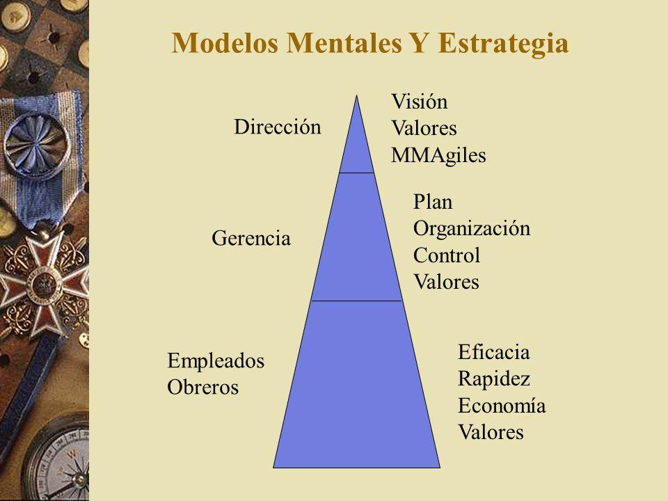 Modelos Mentales Y Estrategia Organización Autoritaria Tradicional Organización Adaptable Actual Gerenciar Organizar Controlar Visión Valores Modelos