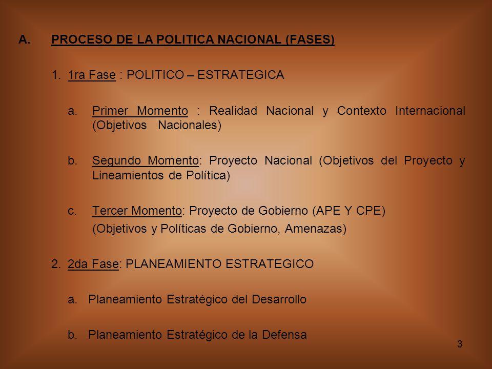 3 A.PROCESO DE LA POLITICA NACIONAL (FASES) 1.1ra Fase : POLITICO – ESTRATEGICA a.Primer Momento : Realidad Nacional y Contexto Internacional (Objetivos Nacionales) b.Segundo Momento: Proyecto Nacional (Objetivos del Proyecto y Lineamientos de Política) c.Tercer Momento: Proyecto de Gobierno (APE Y CPE) (Objetivos y Políticas de Gobierno, Amenazas) 2.2da Fase: PLANEAMIENTO ESTRATEGICO a.