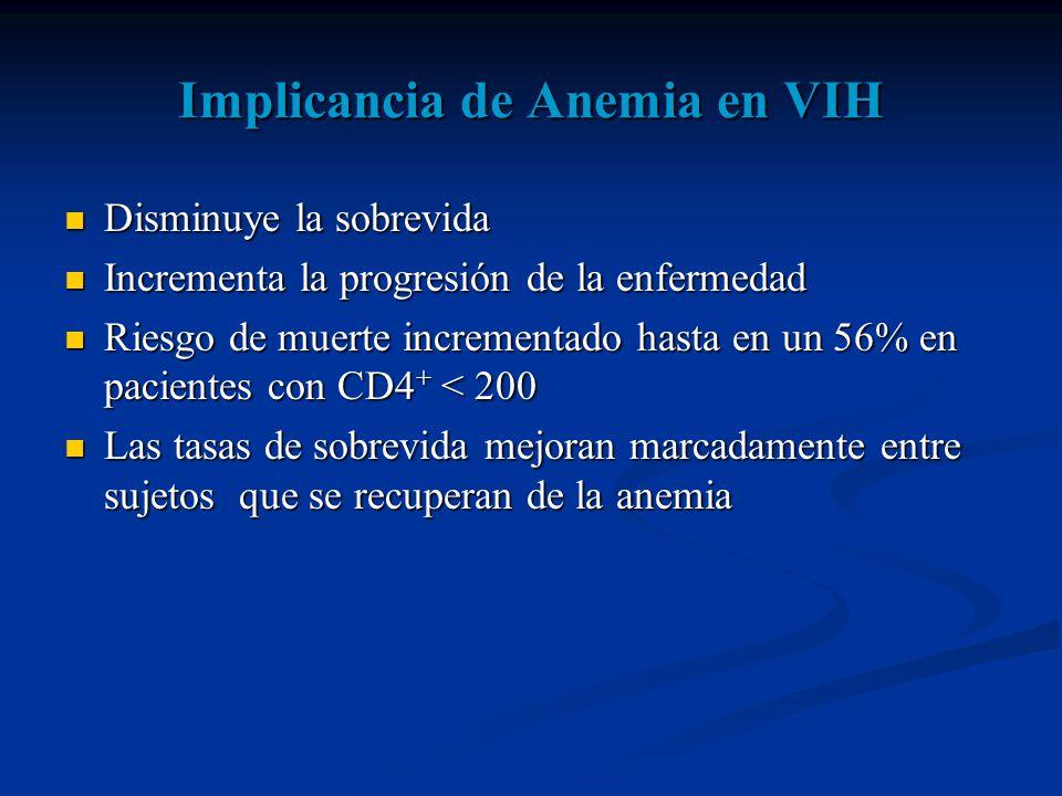 Implicancia de Anemia en VIH Disminuye la sobrevida Disminuye la sobrevida Incrementa la progresión de la enfermedad Incrementa la progresión de la enfermedad Riesgo de muerte incrementado hasta en un 56% en pacientes con CD4 + < 200 Riesgo de muerte incrementado hasta en un 56% en pacientes con CD4 + < 200 Las tasas de sobrevida mejoran marcadamente entre sujetos que se recuperan de la anemia Las tasas de sobrevida mejoran marcadamente entre sujetos que se recuperan de la anemia