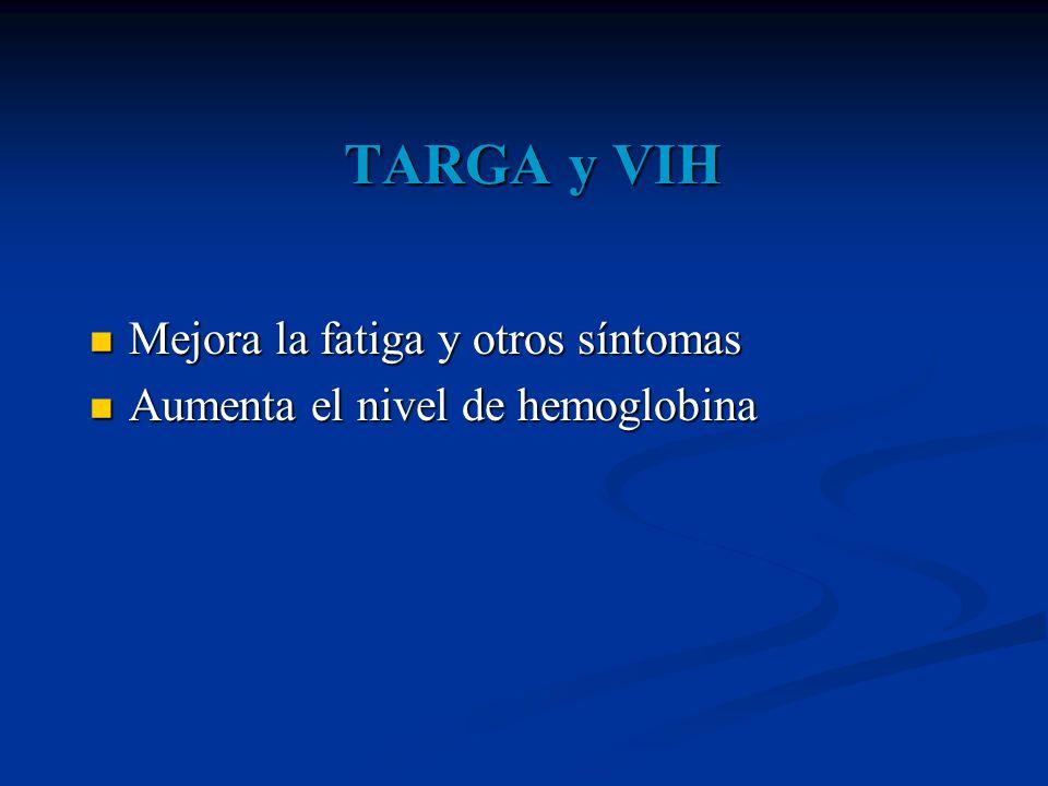 TARGA y VIH Mejora la fatiga y otros síntomas Mejora la fatiga y otros síntomas Aumenta el nivel de hemoglobina Aumenta el nivel de hemoglobina