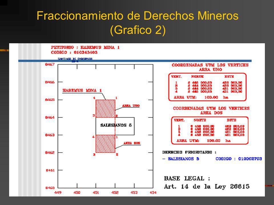 Fraccionamiento de Derechos Mineros (Grafico 2)