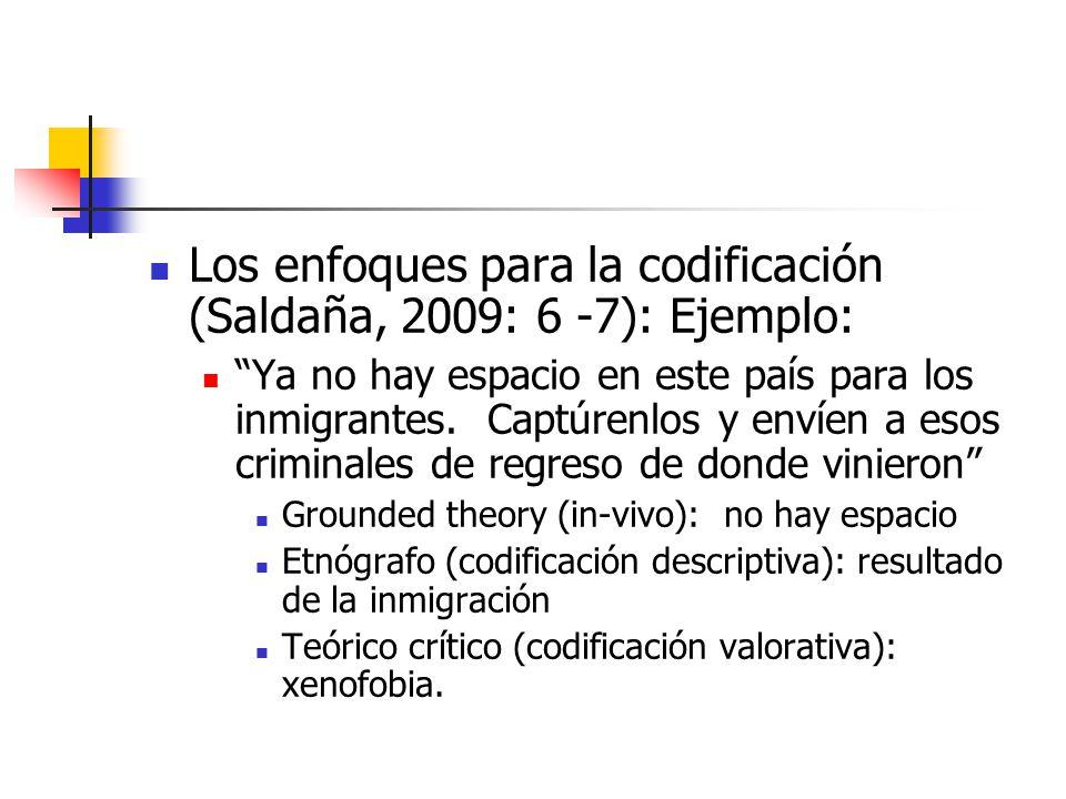Los enfoques para la codificación (Saldaña, 2009: 6 -7): Ejemplo: Ya no hay espacio en este país para los inmigrantes.