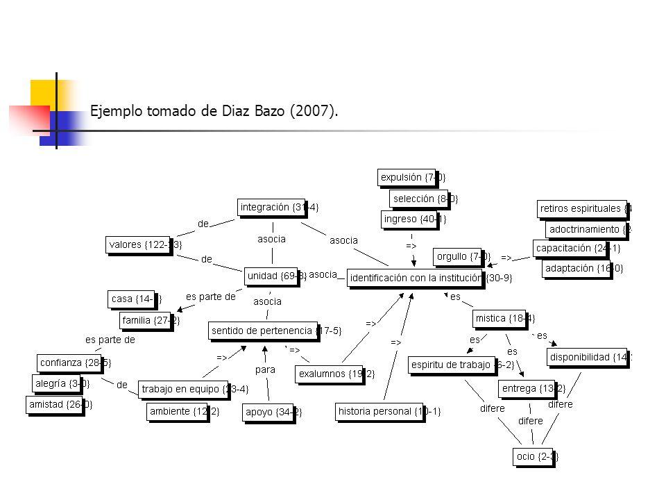 3.Selective coding Supone encontrar el código/categoría central (core code).