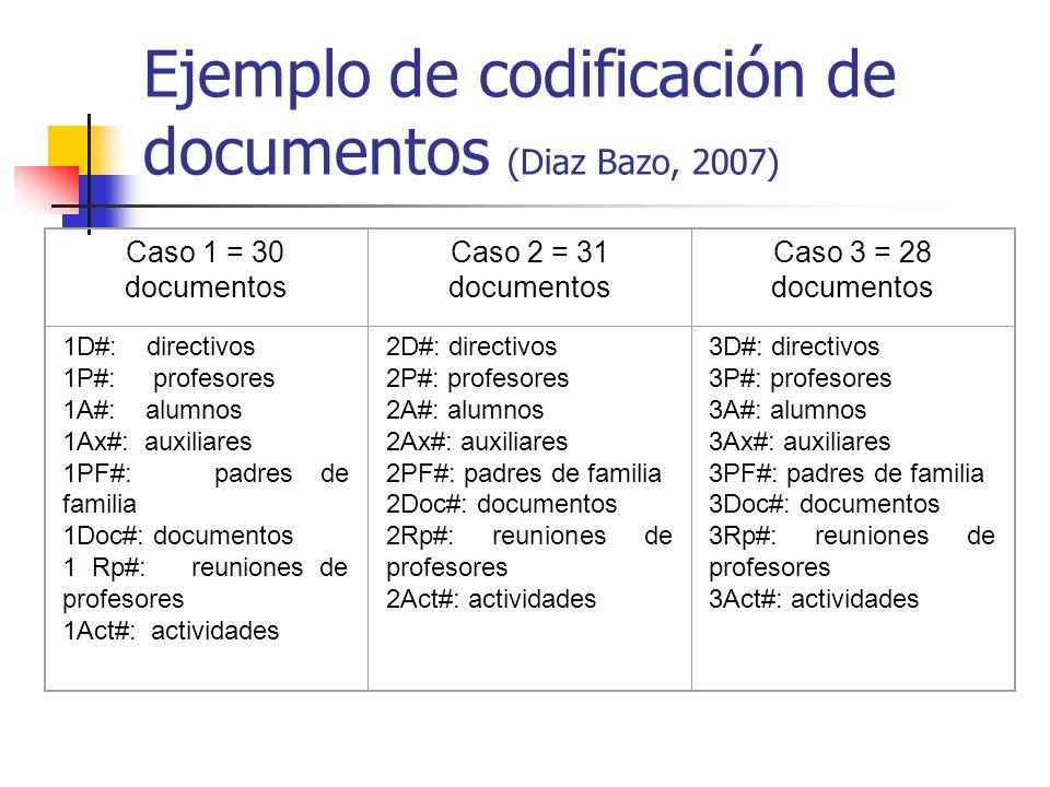 Ejemplo de codificación de documentos (Diaz Bazo, 2007) Caso 1 = 30 documentos Caso 2 = 31 documentos Caso 3 = 28 documentos 1D#: directivos 1P#: profesores 1A#: alumnos 1Ax#: auxiliares 1PF#: padres de familia 1Doc#: documentos 1 Rp#: reuniones de profesores 1Act#: actividades 2D#: directivos 2P#: profesores 2A#: alumnos 2Ax#: auxiliares 2PF#: padres de familia 2Doc#: documentos 2Rp#: reuniones de profesores 2Act#: actividades 3D#: directivos 3P#: profesores 3A#: alumnos 3Ax#: auxiliares 3PF#: padres de familia 3Doc#: documentos 3Rp#: reuniones de profesores 3Act#: actividades