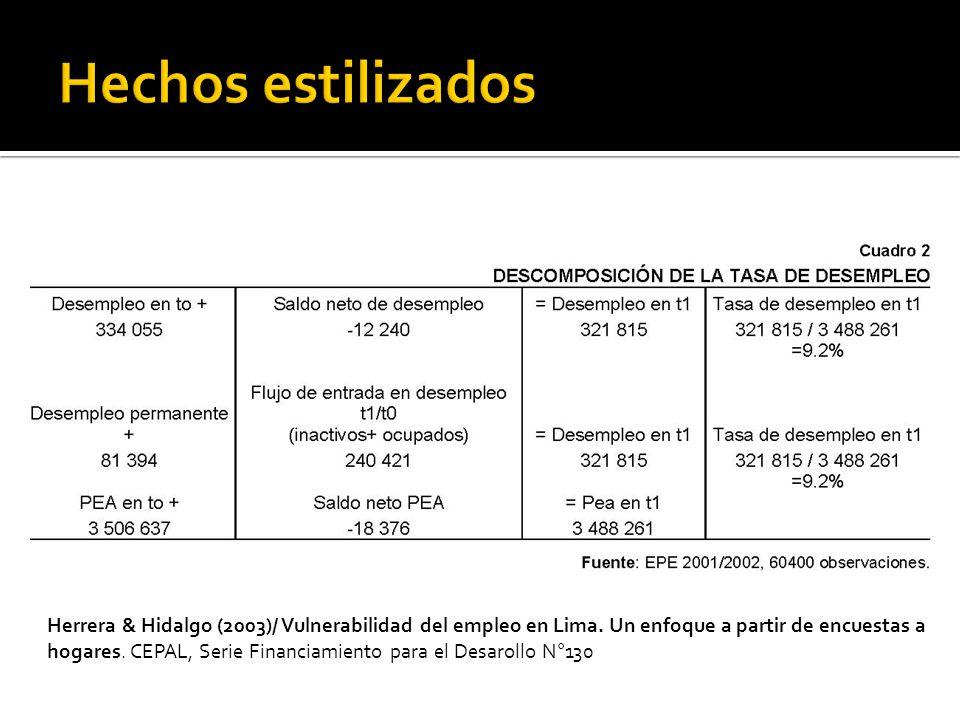 Herrera & Hidalgo (2003)/ Vulnerabilidad del empleo en Lima. Un enfoque a partir de encuestas a hogares. CEPAL, Serie Financiamiento para el Desarollo
