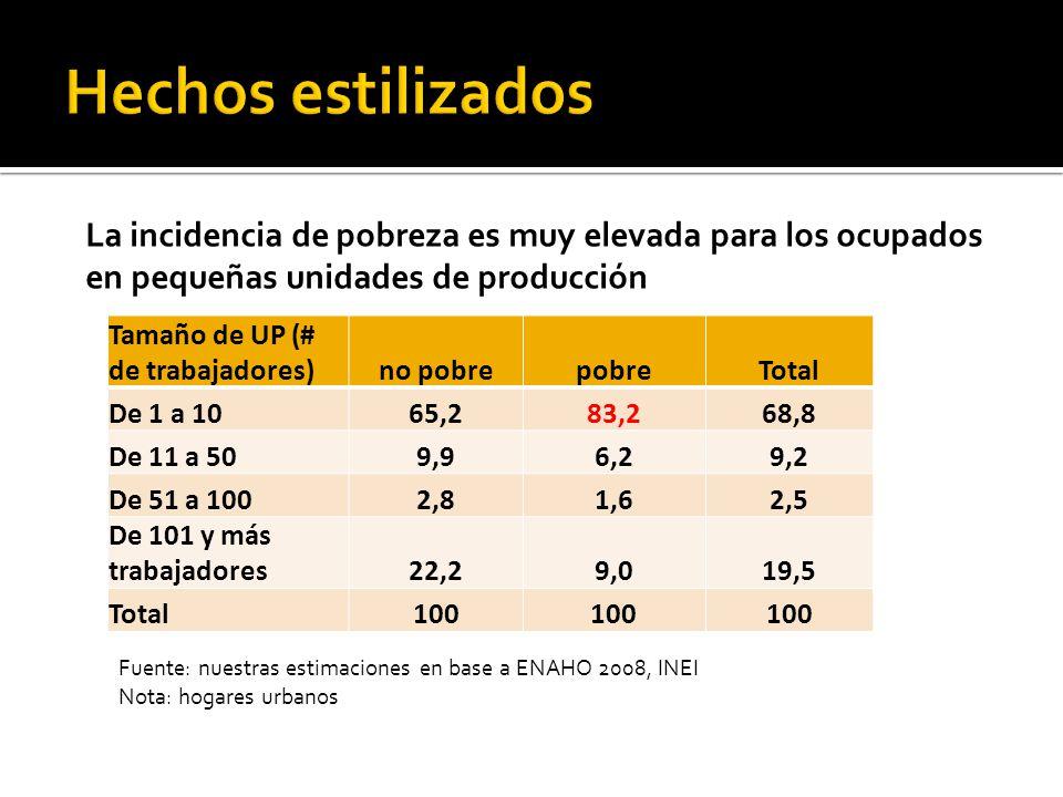 Vulnerabilidad del empleo en Lima.