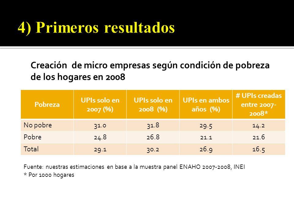 Pobreza UPIs solo en 2007 (%) UPIs solo en 2008 (%) UPIs en ambos años (%) # UPIs creadas entre 2007- 2008* No pobre31.031.829.514.2 Pobre24.826.821.121.6 Total29.130.226.916.5 Fuente: nuestras estimaciones en base a la muestra panel ENAHO 2007-2008, INEI * Por 1000 hogares Creación de micro empresas según condición de pobreza de los hogares en 2008