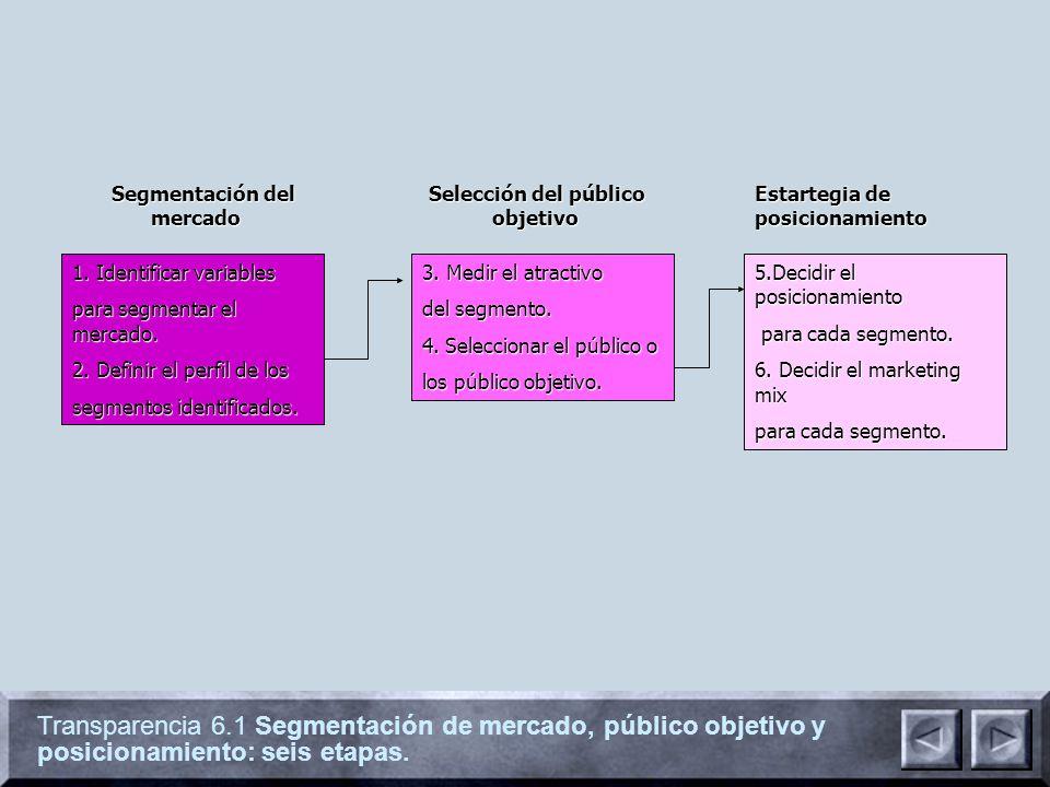 Transparencia 6.1 Segmentación de mercado, público objetivo y posicionamiento: seis etapas. 1. Identificar variables para segmentar el mercado. 2. Def