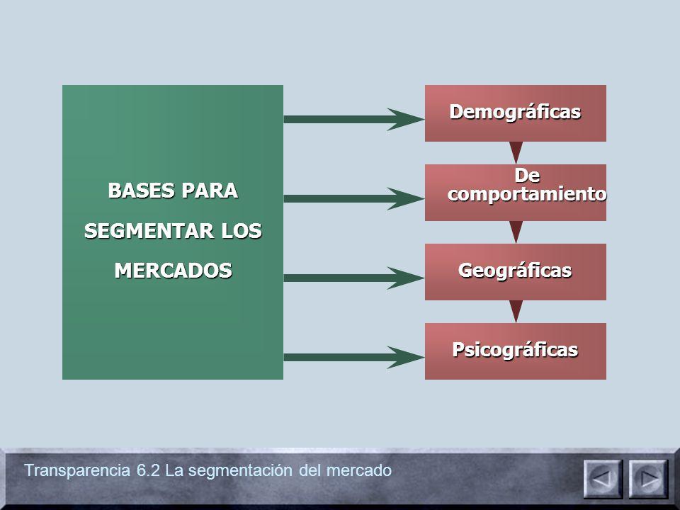 Transparencia 6.3 Segmentación geodemográfica GRÁFICOS DE SEGMENTACIÓN GEODEMOGRÁFICA Una combinación de información geográfica, demográfica y sobre el estilo de vida que sirve para la identificación del mercado objetivo a través del estudio de las múltiples similitudes en el comportamiento.