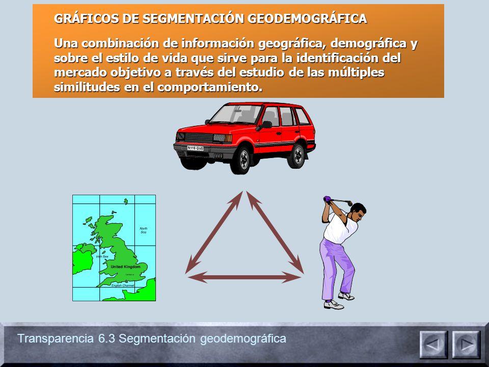 Transparencia 6.3 Segmentación geodemográfica GRÁFICOS DE SEGMENTACIÓN GEODEMOGRÁFICA Una combinación de información geográfica, demográfica y sobre e