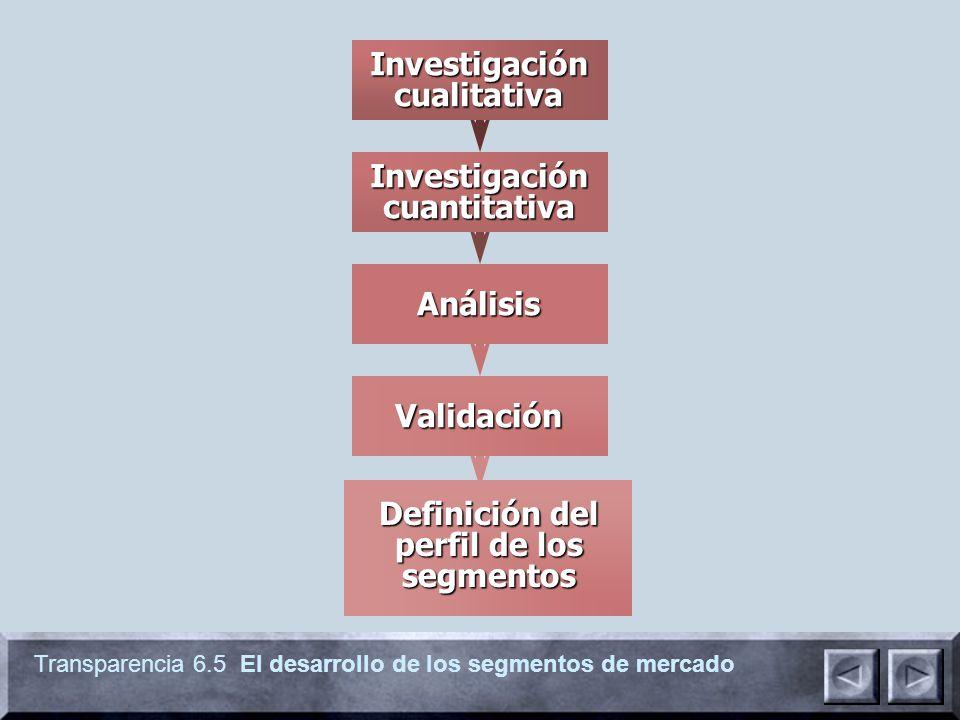 Transparencia 6.5 El desarrollo de los segmentos de mercado Investigación cualitativa Investigación cuantitativa Análisis Validación Definición del pe