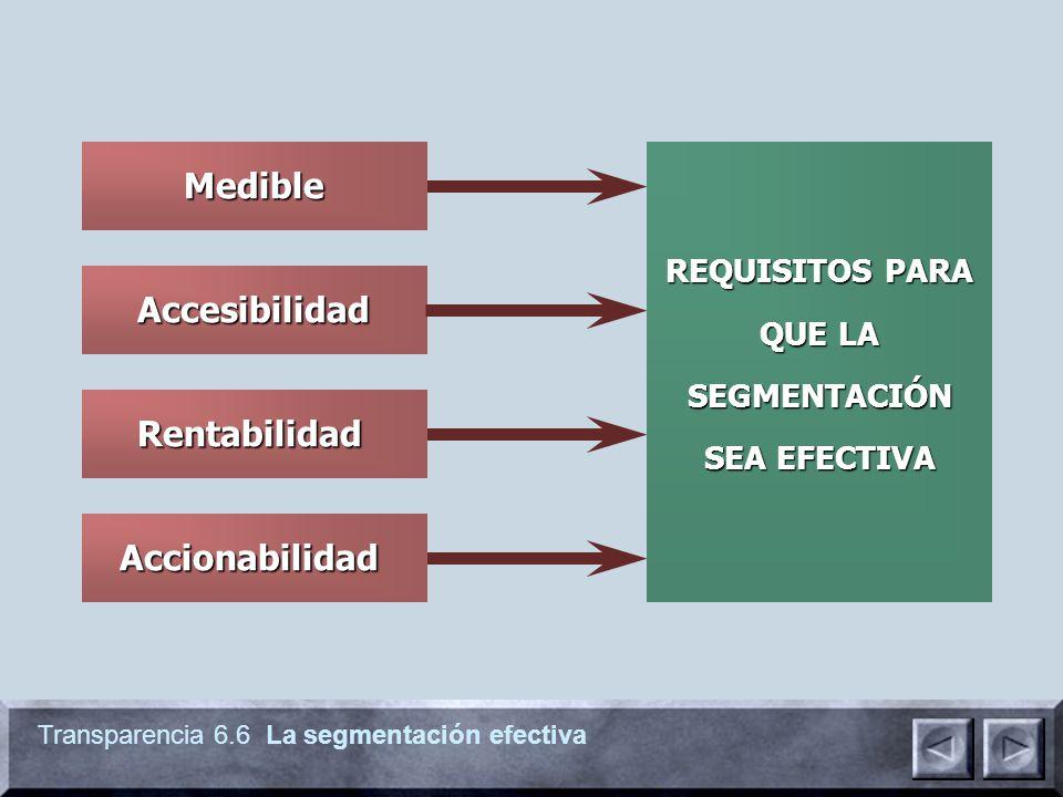 Transparencia 6.6 La segmentación efectiva Accesibilidad Medible Accionabilidad Rentabilidad REQUISITOS PARA QUE LA SEGMENTACIÓN SEA EFECTIVA