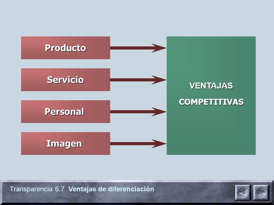 Transparencia 6.7 Ventajas de diferenciación Servicio Producto Imagen Personal VENTAJAS COMPETITIVAS