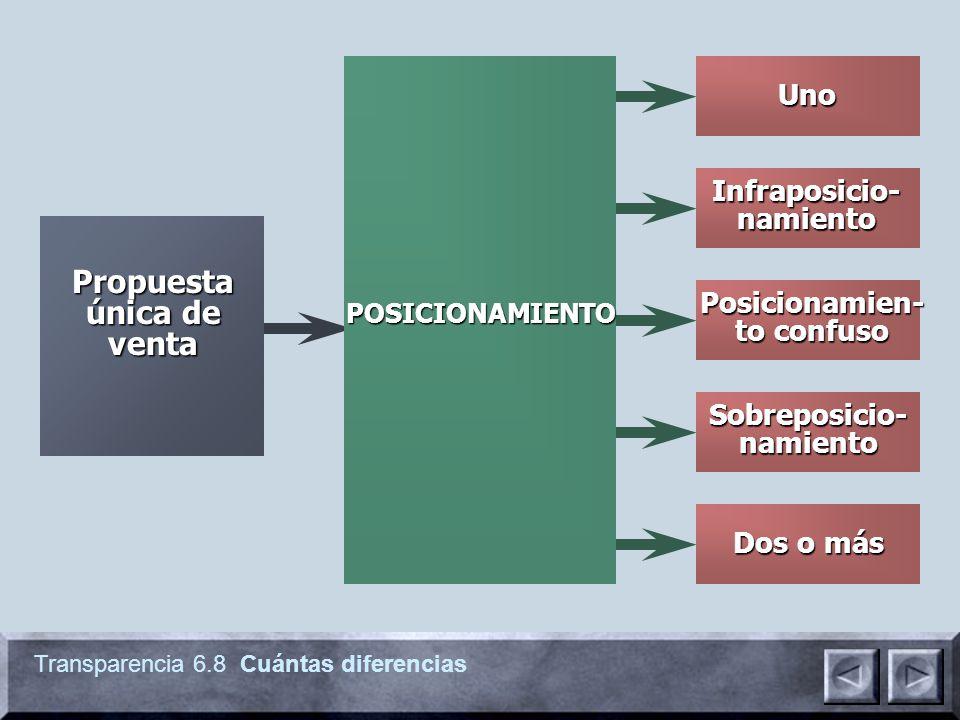 Transparencia 6.8 Cuántas diferencias Infraposicio- namiento Dos o más Posicionamien- to confuso Sobreposicio- namiento Uno POSICIONAMIENTO Propuesta
