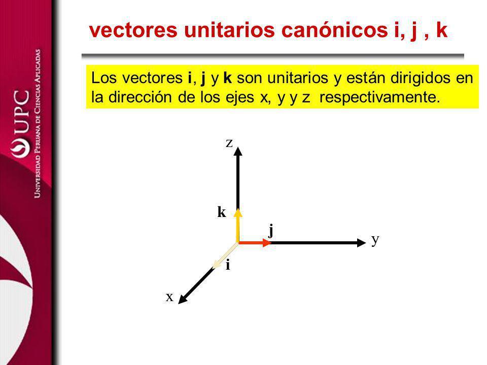 vectores unitarios canónicos i, j, k x z y i j k Los vectores i, j y k son unitarios y están dirigidos en la dirección de los ejes x, y y z respectiva