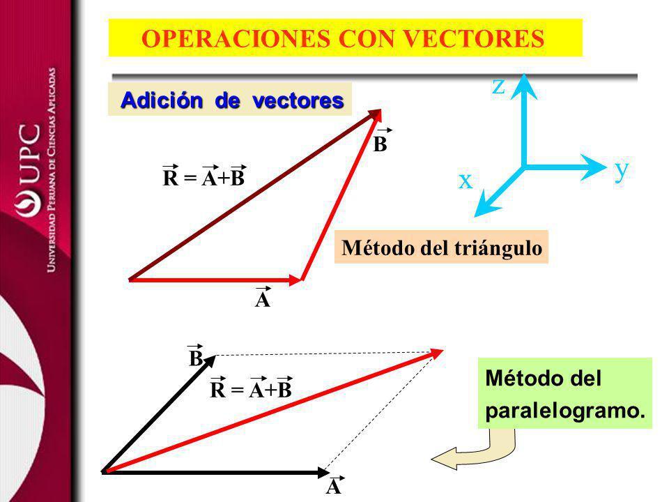 A B R = A+B Método del triángulo OPERACIONES CON VECTORES Adición de vectores x z y Método del paralelogramo. B R = A+B A