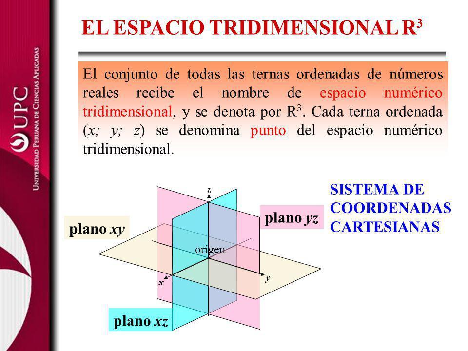 EL ESPACIO TRIDIMENSIONAL R 3 El conjunto de todas las ternas ordenadas de números reales recibe el nombre de espacio numérico tridimensional, y se de