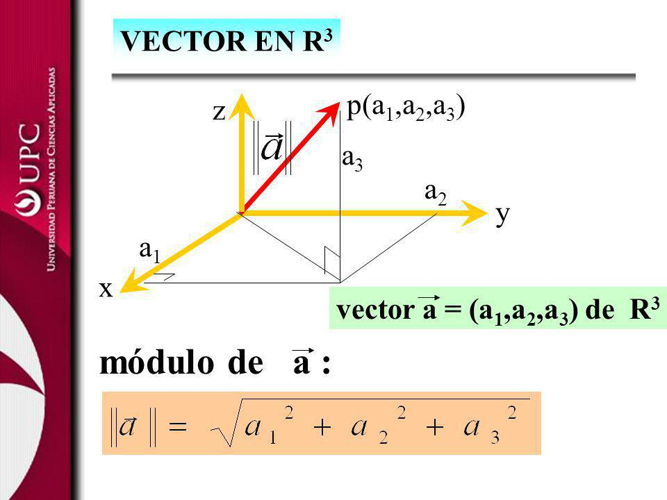 VECTOR EN R 3 p(a 1,a 2,a 3 ) z x y a1a1 a2a2 a3a3 módulo de a : vector a = (a 1,a 2,a 3 ) de R 3