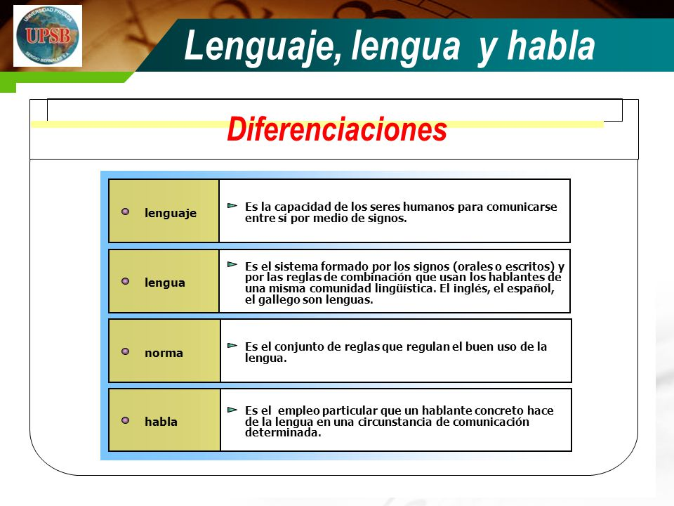 lenguaje norma habla Es la capacidad de los seres humanos para comunicarse entre sí por medio de signos. Es el conjunto de reglas que regulan el buen