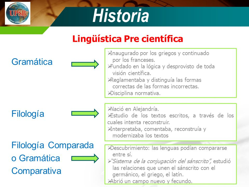 Historia Lingüística Pre científica Gramática Filología Filología Comparada o Gramática Comparativa Inaugurado por los griegos y continuado por los fr