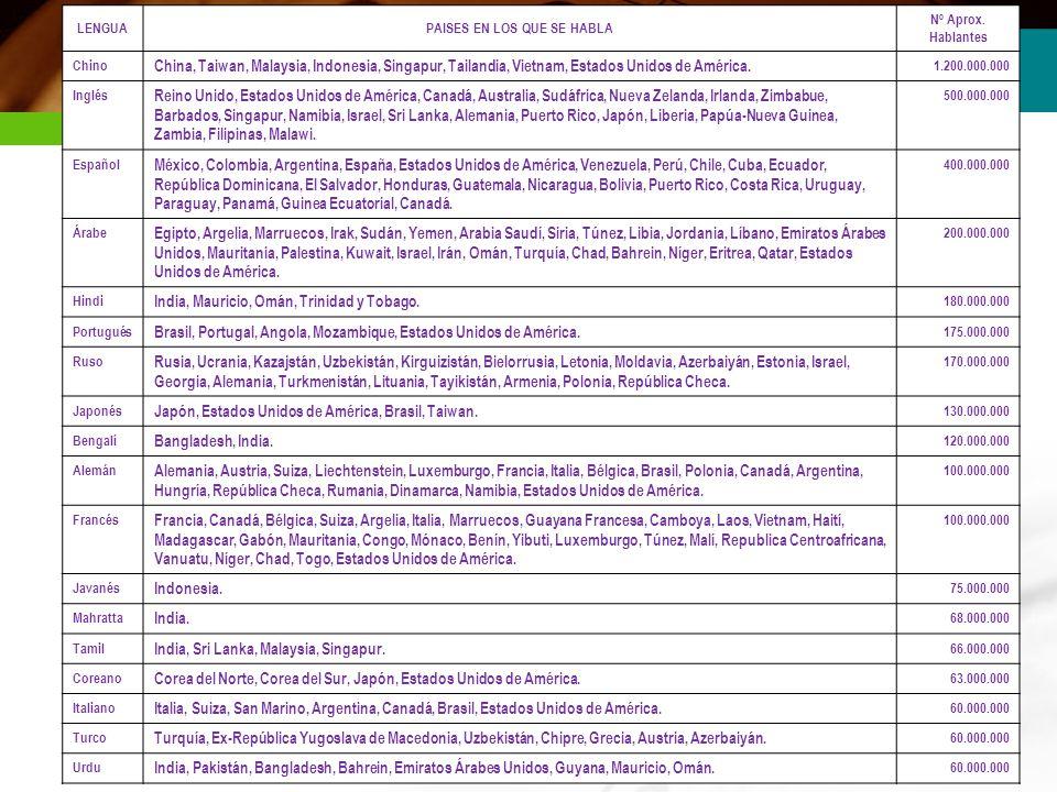 LENGUAPAISES EN LOS QUE SE HABLA Nº Aprox. Hablantes Chino China, Taiwan, Malaysia, Indonesia, Singapur, Tailandia, Vietnam, Estados Unidos de América