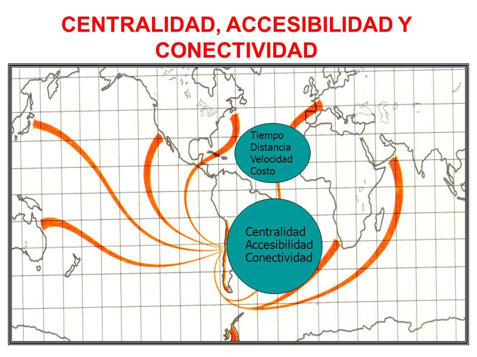 CENTRALIDAD, ACCESIBILIDAD Y CONECTIVIDAD Centralidad Accesibilidad Conectividad Tiempo Distancia Velocidad Costo