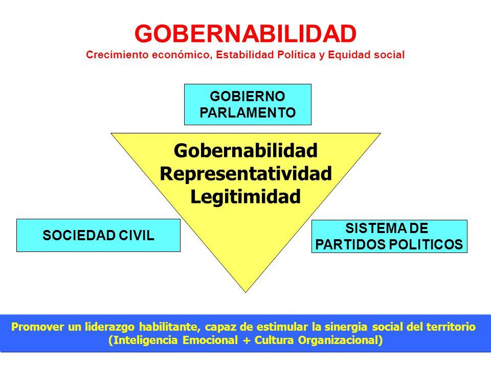 GOBERNABILIDAD Crecimiento económico, Estabilidad Política y Equidad social SOCIEDAD CIVIL SISTEMA DE PARTIDOS POLITICOS GOBIERNO PARLAMENTO Gobernabi
