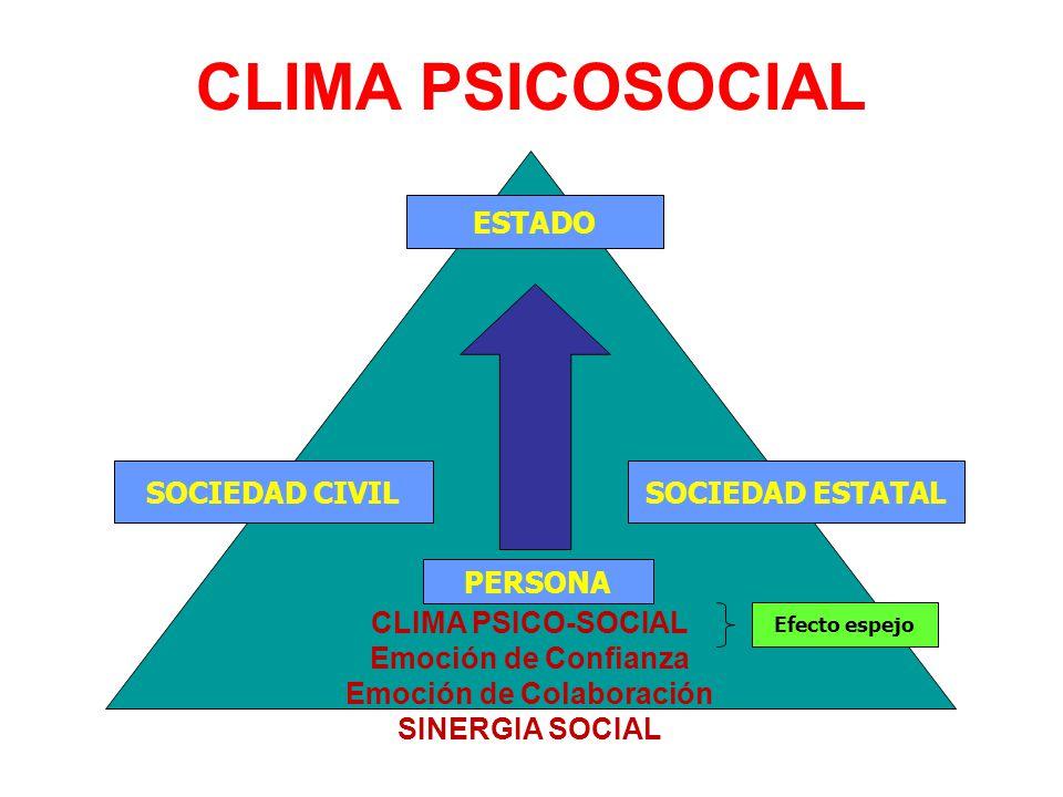 CLIMA PSICO-SOCIAL Emoción de Confianza Emoción de Colaboración SINERGIA SOCIAL CLIMA PSICOSOCIAL ESTADO PERSONA SOCIEDAD ESTATALSOCIEDAD CIVIL Efecto