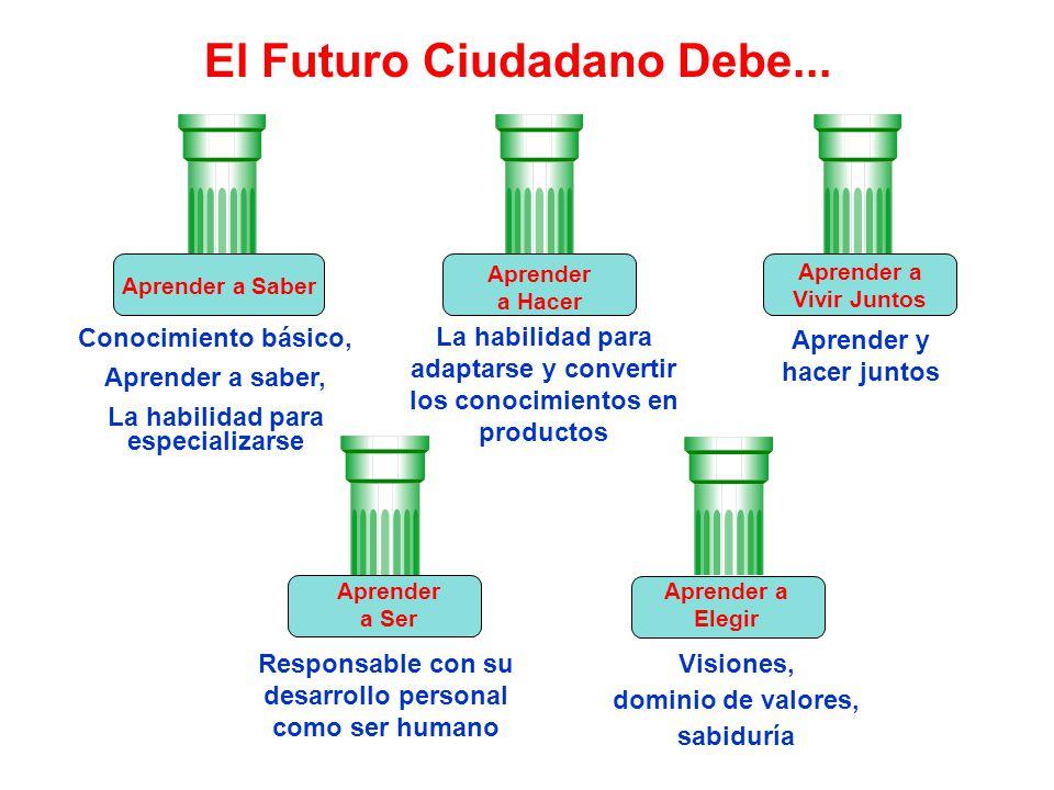 El Futuro Ciudadano Debe... Conocimiento básico, Aprender a saber, La habilidad para especializarse La habilidad para adaptarse y convertir los conoci