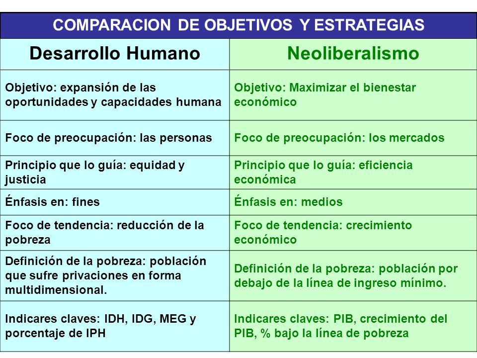 COMPARACION DE OBJETIVOS Y ESTRATEGIAS Desarrollo HumanoNeoliberalismo Objetivo: expansión de las oportunidades y capacidades humana Objetivo: Maximiz
