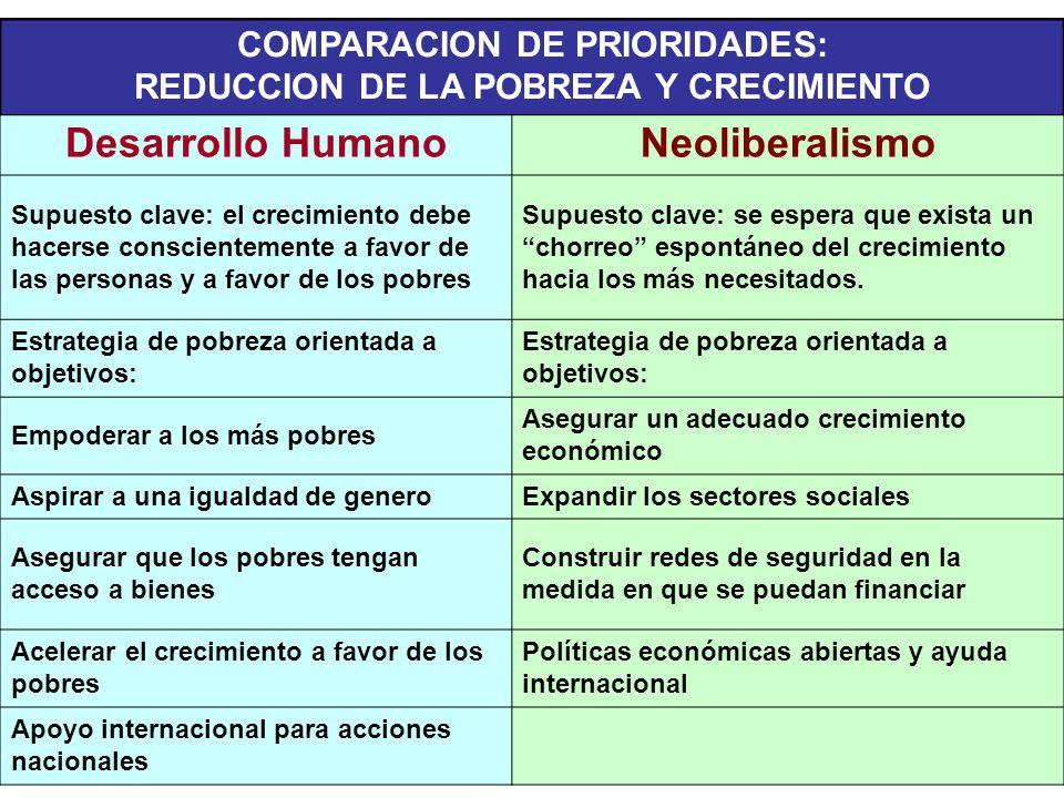COMPARACION DE PRIORIDADES: REDUCCION DE LA POBREZA Y CRECIMIENTO Desarrollo HumanoNeoliberalismo Supuesto clave: el crecimiento debe hacerse conscien