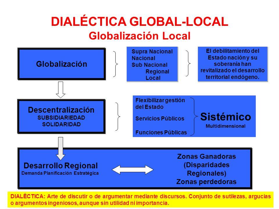Globalización Descentralización SUBSIDIARIEDAD SOLIDARIDAD Desarrollo Regional Demanda Planificación Estratégica DIALÉCTICA GLOBAL-LOCAL Globalización
