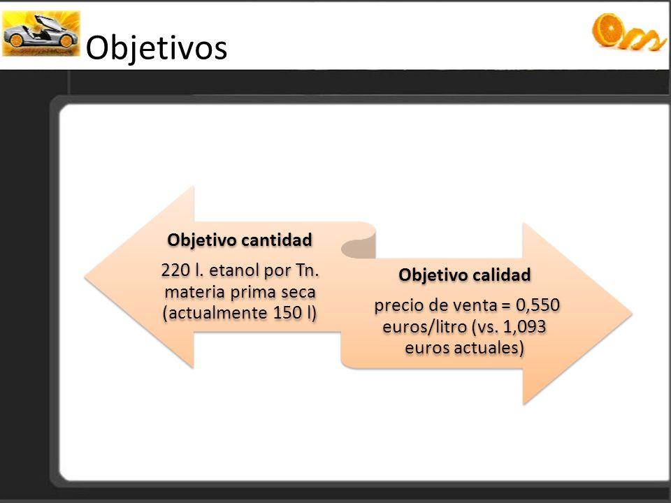 Objetivos Objetivo cantidad 220 l. etanol por Tn. materia prima seca (actualmente 150 l) Objetivo calidad precio de venta = 0,550 euros/litro (vs. 1,0