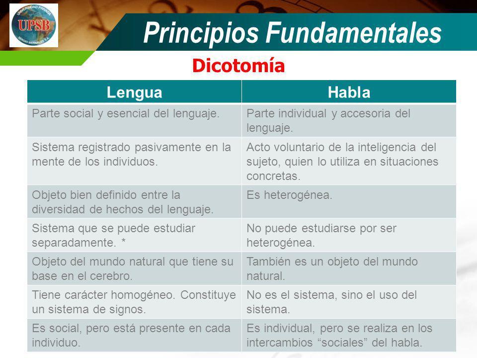 LenguaHabla Parte social y esencial del lenguaje.Parte individual y accesoria del lenguaje. Sistema registrado pasivamente en la mente de los individu