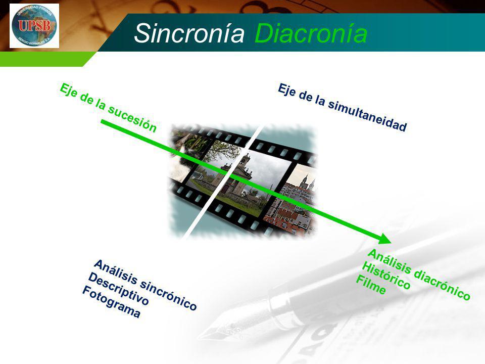 Sincronía Diacronía Análisis diacrónico Histórico Filme Análisis sincrónico Descriptivo Fotograma Eje de la simultaneidad Eje de la sucesión
