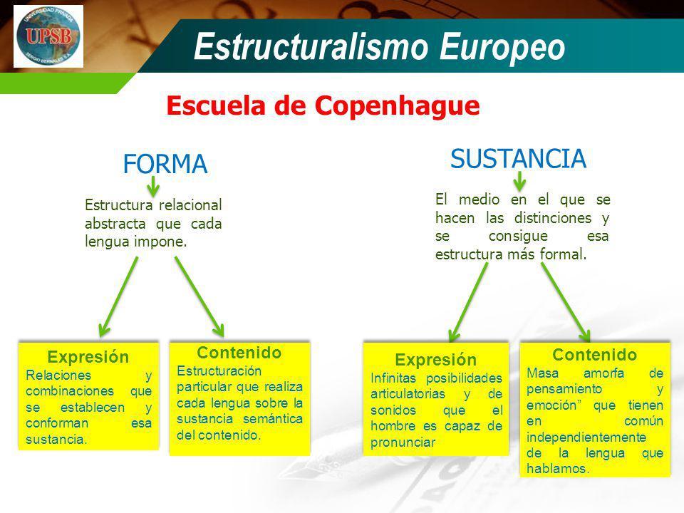 Escuela de Copenhague Estructuralismo Europeo FORMA SUSTANCIA Estructura relacional abstracta que cada lengua impone. El medio en el que se hacen las