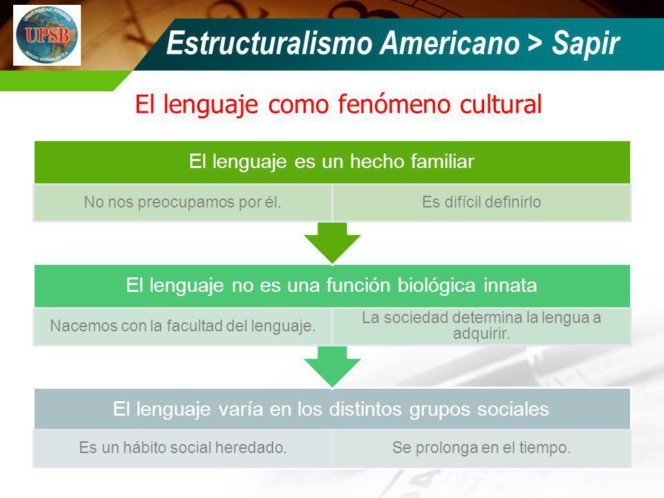 El lenguaje como fenómeno cultural El lenguaje varía en los distintos grupos sociales Es un hábito social heredado.Se prolonga en el tiempo. El lengua